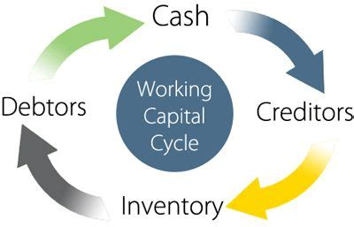 Cost of capital essay